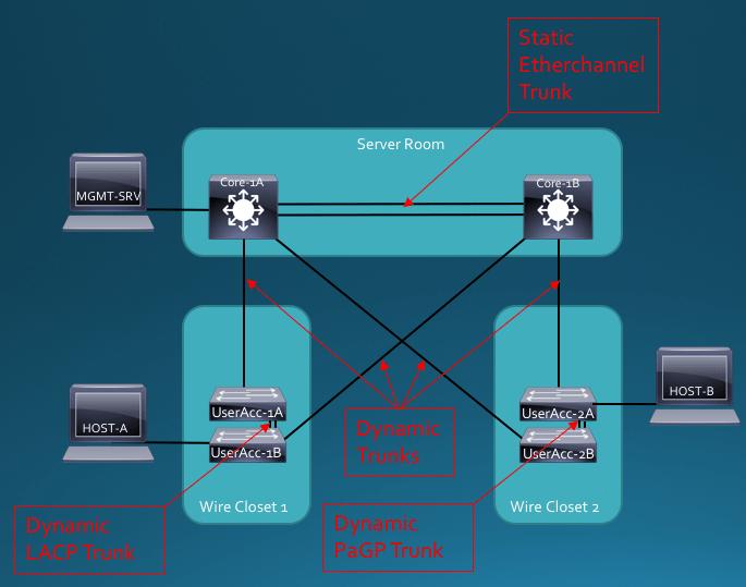 Scenario-2.2